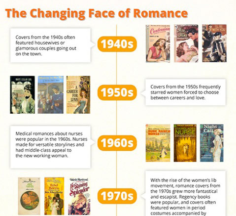 The Evolution of the Romance Novel (Infographic)